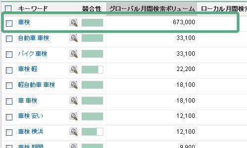 車検の検索回数