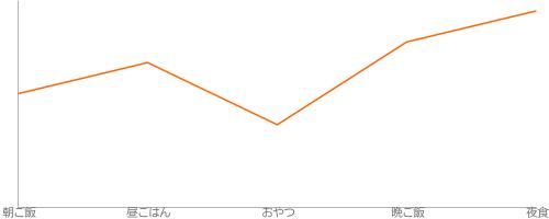 20120406new_chart_line1