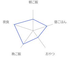 20120406new_chart_radar