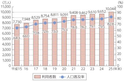 (出典)総務省「平成25年通信利用動向調査」